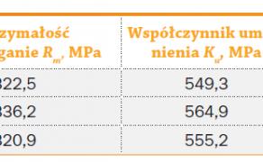 Tab. 1. Podstawowe parametry mechaniczne badanych blach
