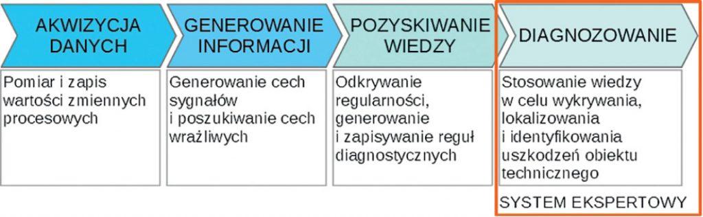 URU_3_20_diagnostyka_SYSTEMY_EKSPERTOWE_W_DIAGNOZOWANIU_URZADZEN_TECHNICZNYCH_RYS_1-dlaProdukcji.pl