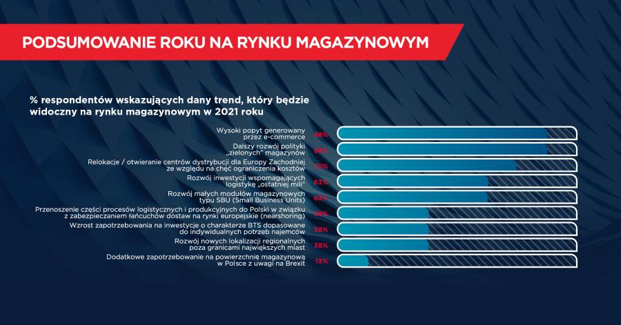 Co-przyniesie-rok-2021-Pozytywne-nastroje-na-rynku-magazynowym-1-dlaProdukcji.pl