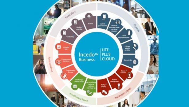 Incedo-Business-elastyczne-rozwiazanie-do-zarzadzania-dostepem-Fot-2-dlaProdukcji.pl