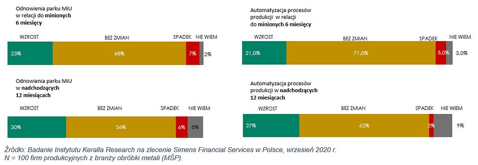 Pandemia-przyhamowala-inwestycje-w branzy-obrobki-metali-odnowienia-parku-maszyn-i-urzadzen-rys-1-dlaProdukcji.pl