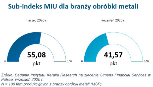 Pandemia-przyhamowala-inwestycje-w branzy-obrobki-metali-rys-2-dlaProdukcji.pl