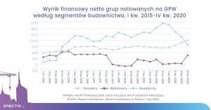 Wyrazna-poprawa-rentownosci-firm-budowlanych-z-GPW-w-2020-r-dlaProdukcji.pl