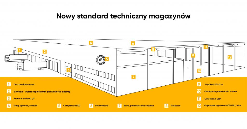 Nowe-standardy-techniczne-magazynow-ekonomiczne-ekologiczne-i-przyjazne-uzytkownikom-Grafika-dlaProdukcji.pl