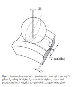 Metody-obliczania-trwalosci-lozysk-tocznych-wedlug-modelu-Lundberga-Palmgrena-rys-1-dlaProdukcji.pl