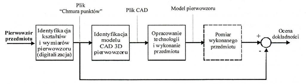 Współczesne zastosowania współrzędnościowej techniki pomiarowej w realizacji projektów z zakresu inżynierii odwrotnej – cz. I-rys-1 dlaProdukcji.pl