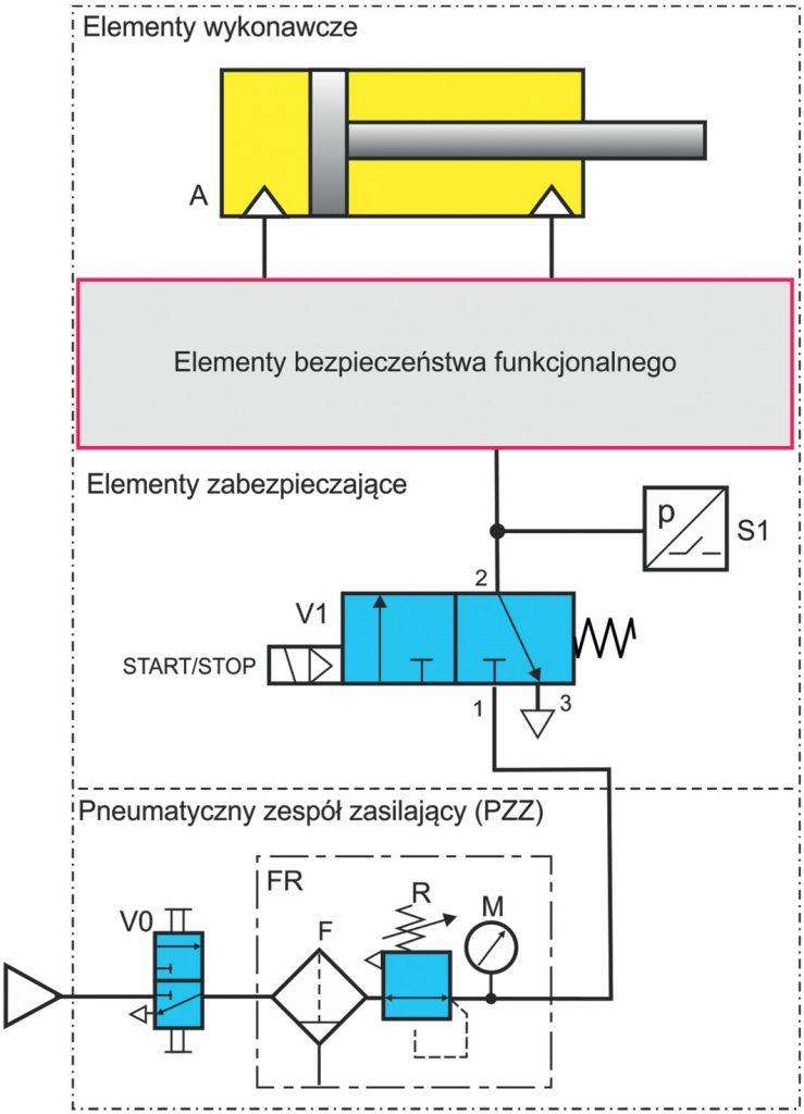 URU-3-21-hydraulika-i-pneumatyka-ryszard-dindorf-uklady-sterowania-elektropneumatycznego-i-ocena-ich-bezpieczenstwa-funkcjonalnego-CZ-I-rys-1